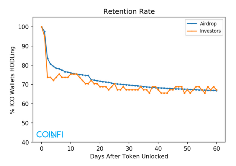 Token Retention-2