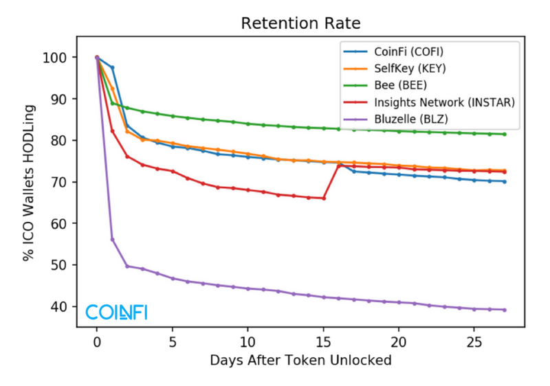 Token Retention-3